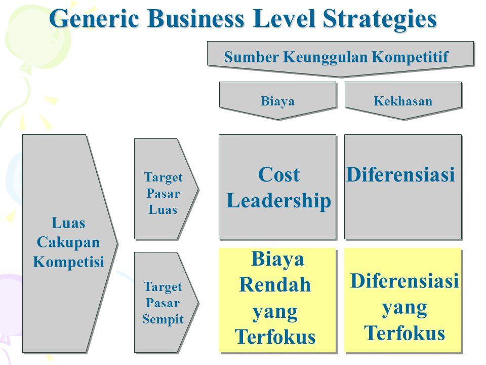 22 Luas Cakupan Kompetisi Sumber Keunggulan Kompetitif Target Pasar Luas Target Pasar Sempit Biaya Cost Leadership Diferensiasi Diferensiasi yang Terfokus Biaya Rendah yang Terfokus Kekhasan Generic Business Level Strategies