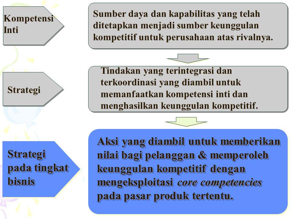 3 Strategi Tindakan yang terintegrasi dan terkoordinasi yang diambil untuk memanfaatkan kompetensi inti dan menghasilkan keunggulan kompetitif.