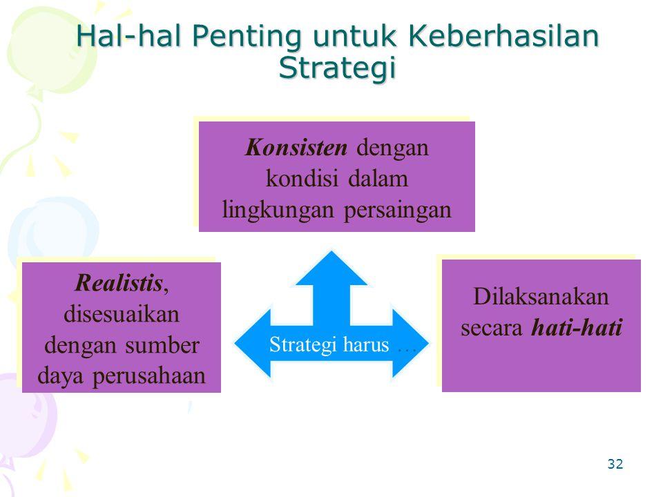32 Hal-hal Penting untuk Keberhasilan Strategi Strategi harus … Konsisten dengan kondisi dalam lingkungan persaingan Realistis, disesuaikan dengan sumber daya perusahaan Dilaksanakan secara hati-hati