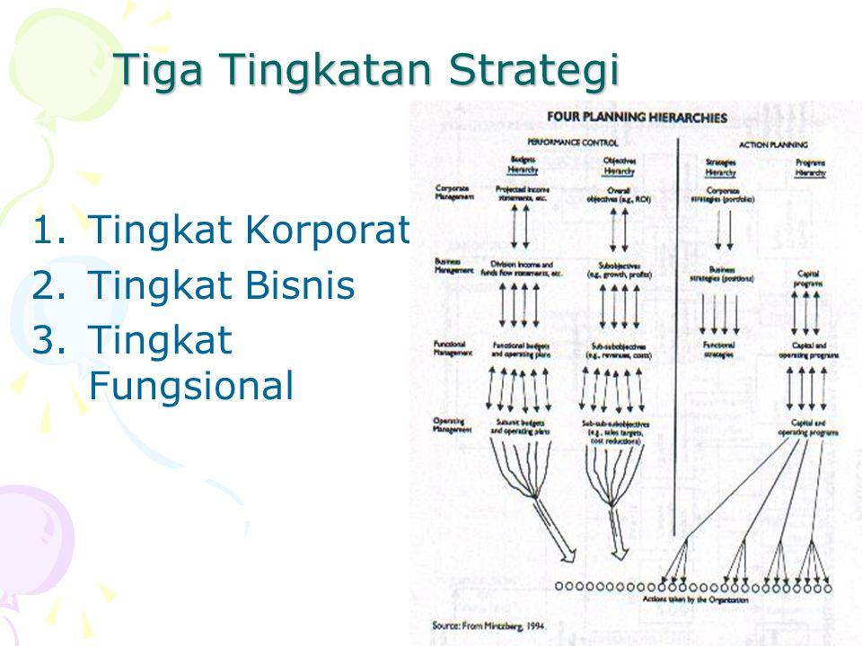 4 Tiga Tingkatan Strategi 1.Tingkat Korporat 2.Tingkat Bisnis 3.Tingkat Fungsional