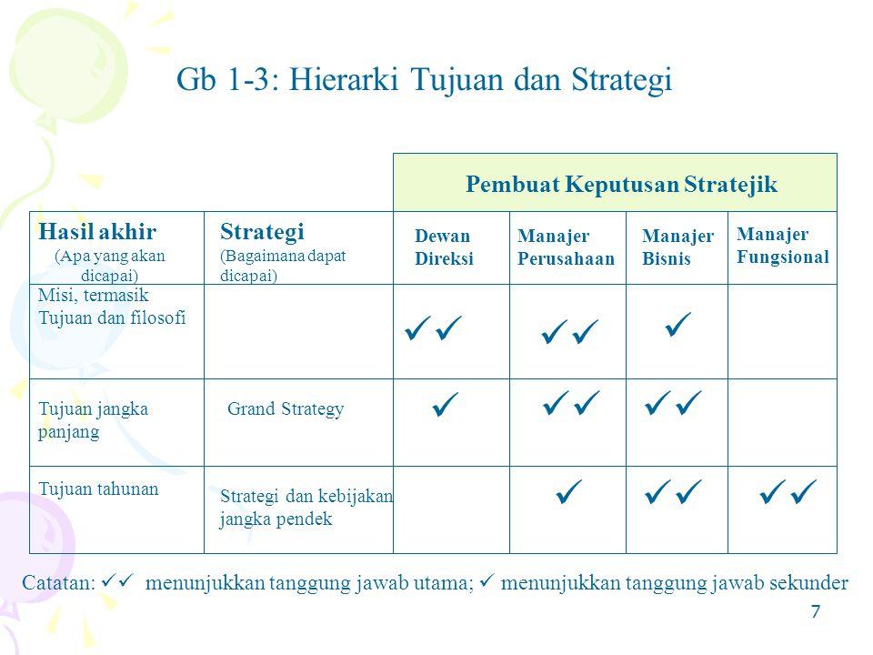7 Gb 1-3: Hierarki Tujuan dan Strategi Hasil akhir (Apa yang akan dicapai) Strategi (Bagaimana dapat dicapai) Dewan Direksi Manajer Perusahaan Manajer Bisnis Manajer Fungsional Pembuat Keputusan Stratejik Misi, termasik Tujuan dan filosofi Tujuan jangka panjang Tujuan tahunan Grand Strategy Strategi dan kebijakan jangka pendek Catatan: menunjukkan tanggung jawab utama; menunjukkan tanggung jawab sekunder
