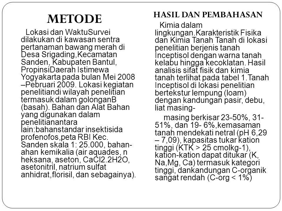 METODE Lokasi dan WaktuSurvei dilakukan di kawasan sentra pertanaman bawang merah di Desa Srigading,Kecamatan Sanden, Kabupaten Bantul, PropinsiDaerah