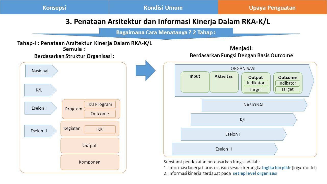12 KonsepsiKondisi UmumUpaya Penguatan 3.