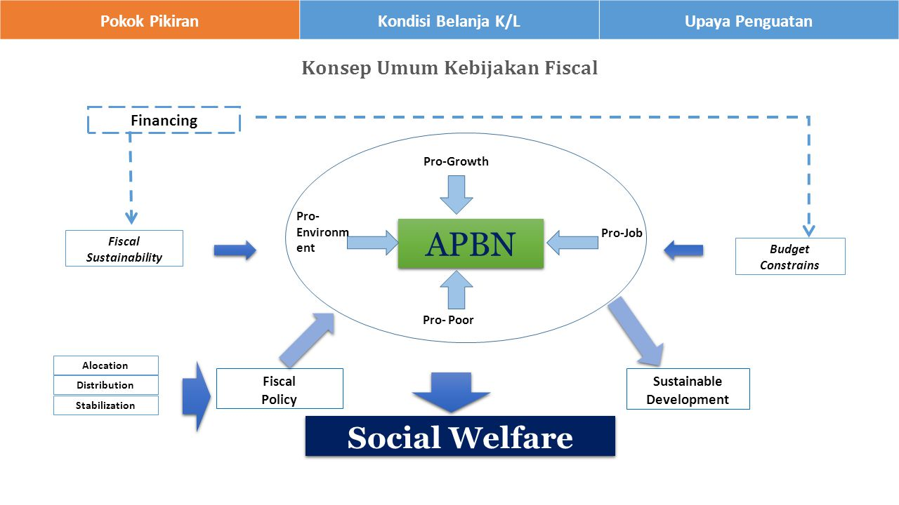 Pokok PikiranKondisi Belanja K/LUpaya Penguatan Budget Constrains Fiscal Sustainability Fiscal Policy Sustainable Development Financing Social Welfare