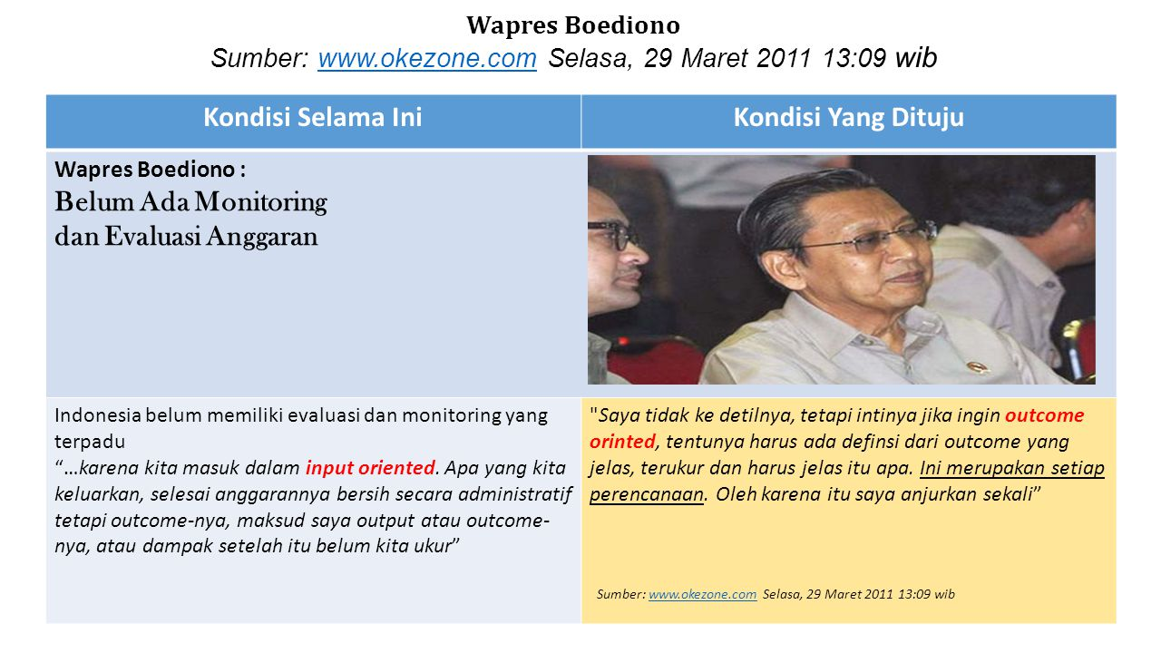 Kondisi Selama IniKondisi Yang Dituju Wapres Boediono : Belum Ada Monitoring dan Evaluasi Anggaran Indonesia belum memiliki evaluasi dan monitoring yang terpadu …karena kita masuk dalam input oriented.