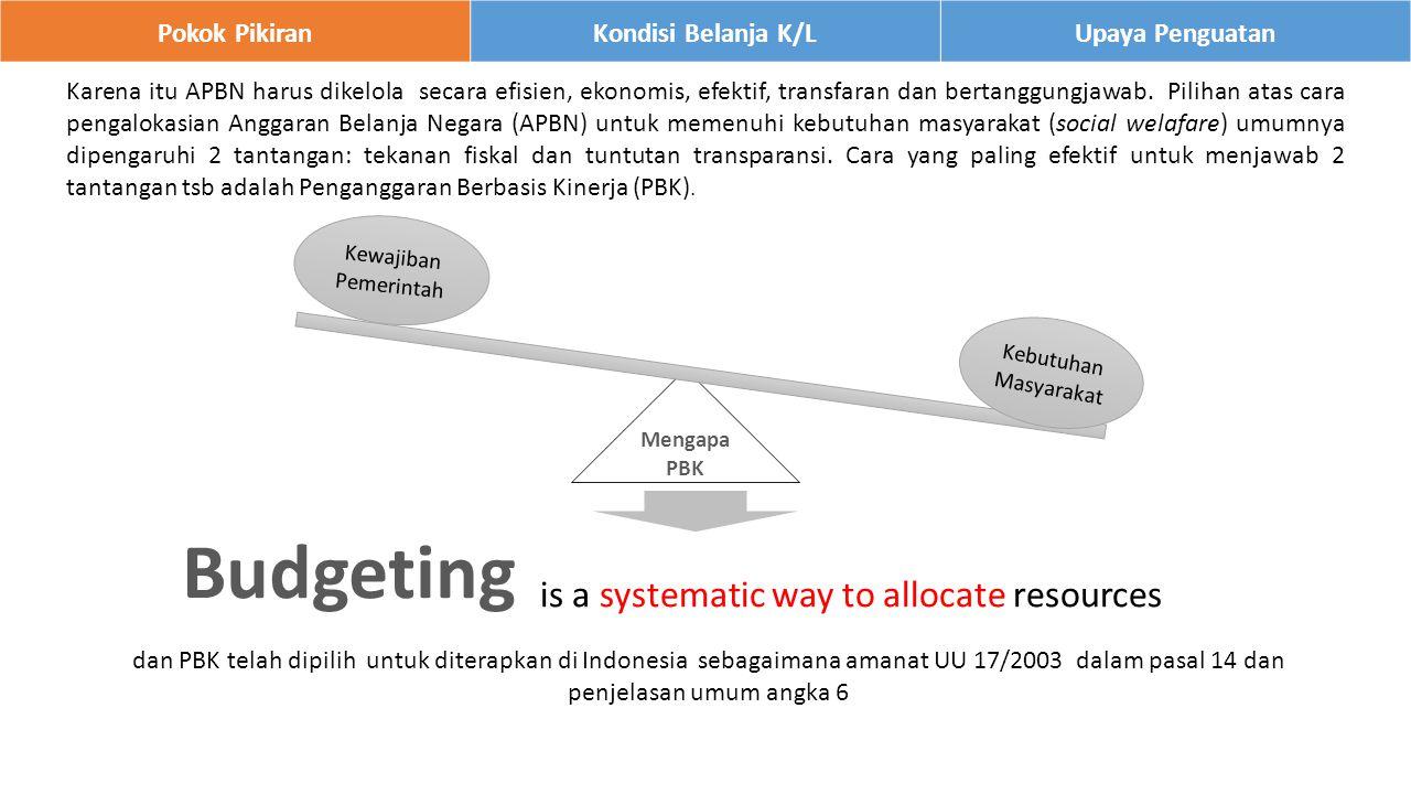 Pokok PikiranKondisi Belanja K/LUpaya Penguatan dan PBK telah dipilih untuk diterapkan di Indonesia sebagaimana amanat UU 17/2003 dalam pasal 14 dan penjelasan umum angka 6 Mengapa PBK Kebutuhan Masyarakat Kewajiban Pemerintah Budgeting is a systematic way to allocate resources Karena itu APBN harus dikelola secara efisien, ekonomis, efektif, transfaran dan bertanggungjawab.