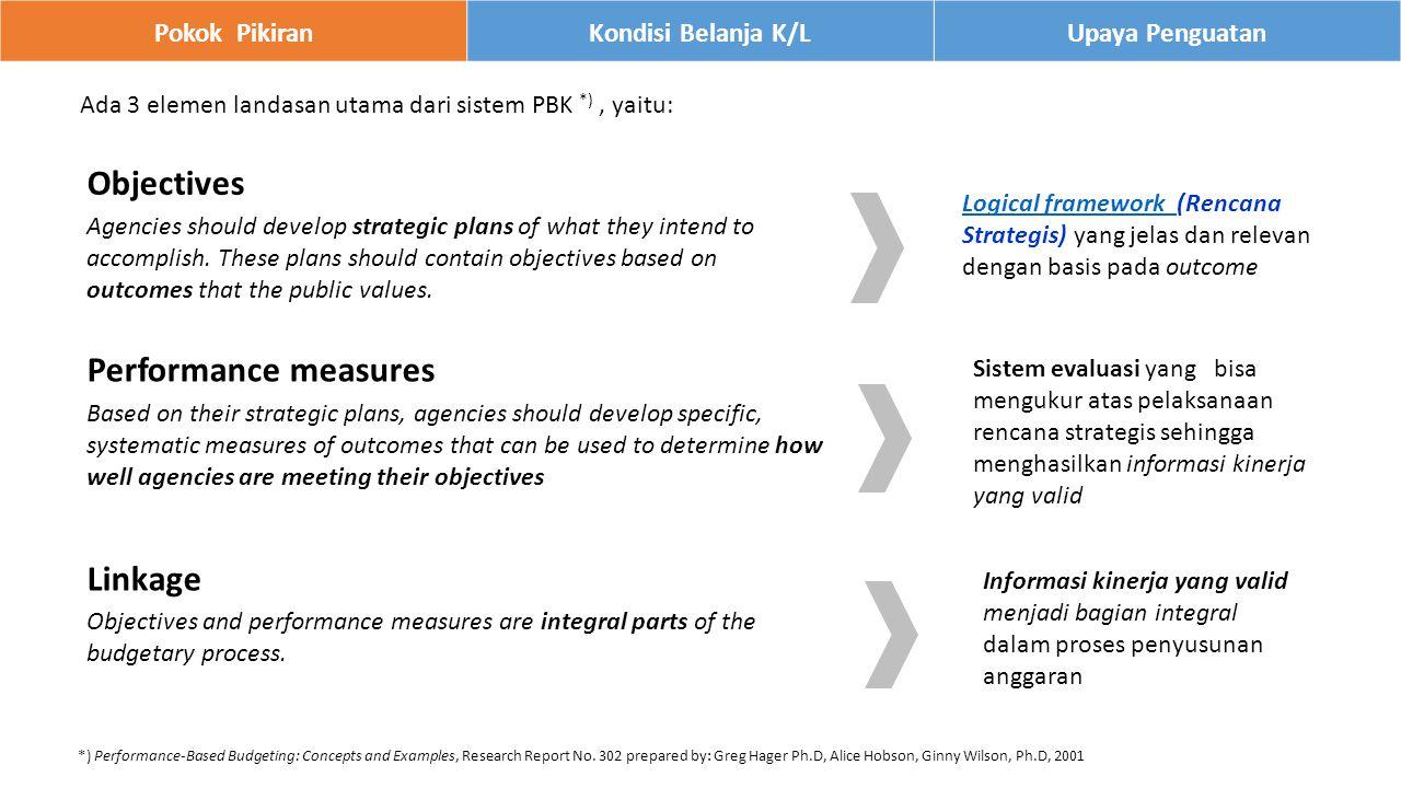 Pokok PikiranKondisi Belanja K/LUpaya Penguatan Ada 3 elemen landasan utama dari sistem PBK *), yaitu: *) Performance-Based Budgeting: Concepts and Examples, Research Report No.