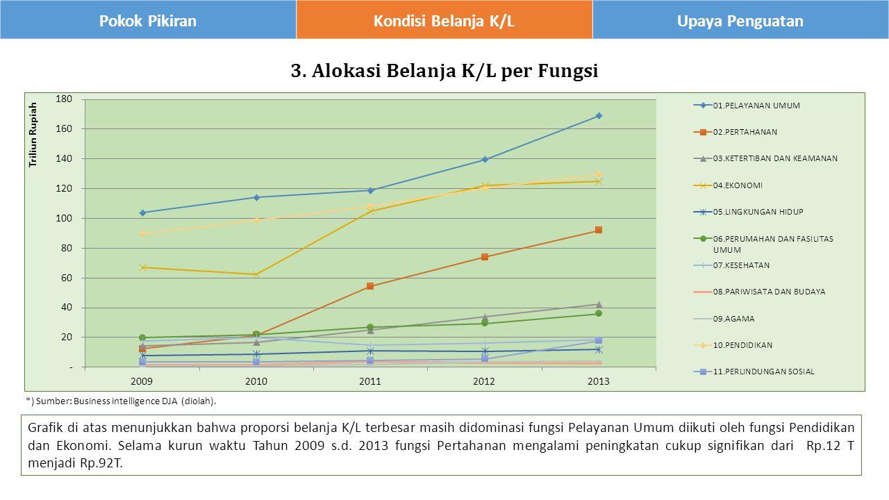 Grafik di atas menunjukkan bahwa proporsi belanja K/L terbesar masih didominasi fungsi Pelayanan Umum diikuti oleh fungsi Pendidikan dan Ekonomi.