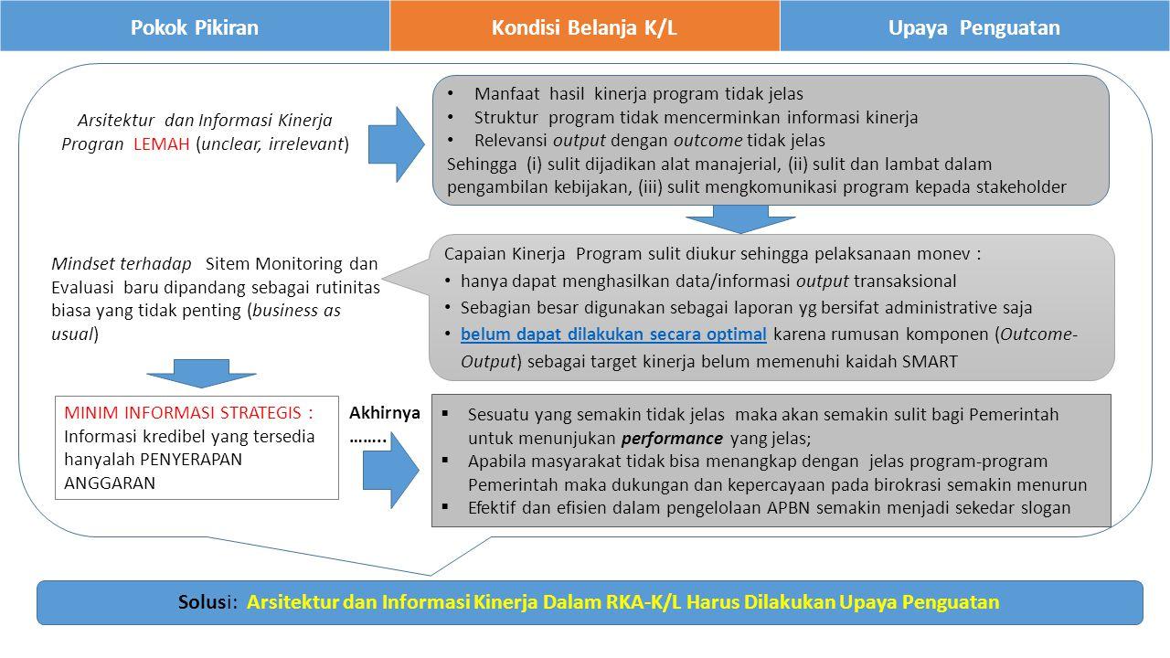 10 Pokok PikiranKondisi Belanja K/LUpaya Penguatan 1.Berdasarkan kajian dan analisis yang telah dilakukan, maka perlu segera dilakukan upaya perbaikan dengan strategi dan tahapan yang terstruktur dan bertahap.