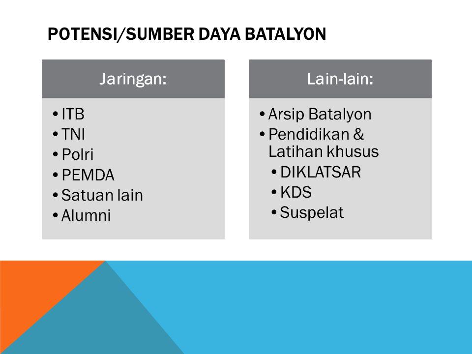 POTENSI/SUMBER DAYA BATALYON Jaringan: ITB TNI Polri PEMDA Satuan lain Alumni Lain-lain: Arsip Batalyon Pendidikan & Latihan khusus DIKLATSAR KDS Susp