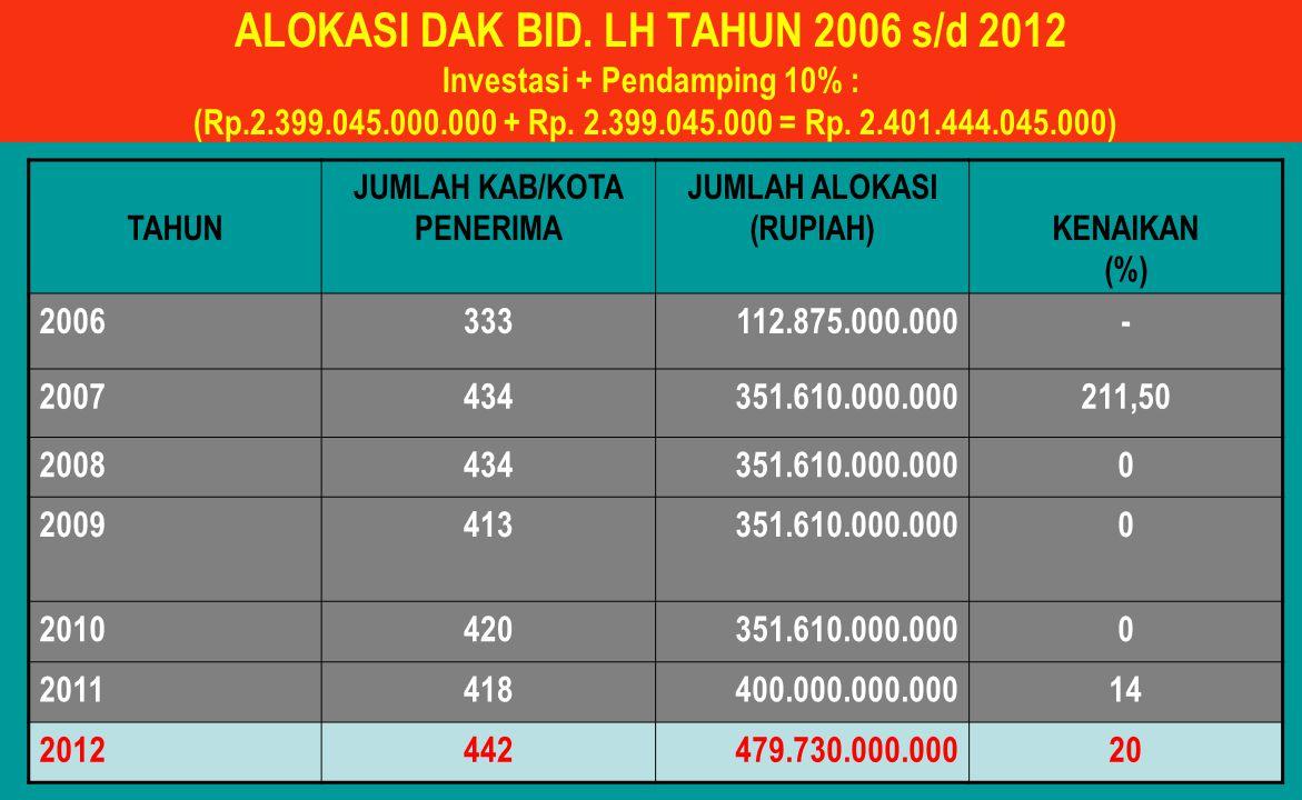 ALOKASI DAK BID. LH TAHUN 2006 s/d 2012 Investasi + Pendamping 10% : (Rp.2.399.045.000.000 + Rp. 2.399.045.000 = Rp. 2.401.444.045.000) TAHUN JUMLAH K