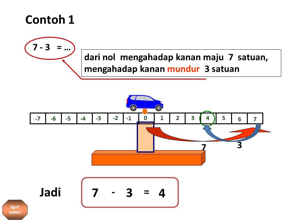 Contoh 1 0 -7 12345 67 -6-5-4 -3 -2 7 4 dari nol mengahadap kanan maju 7 satuan, mengahadap kanan mundur 3 satuan 7 - 3 = … 3 - = Jadi 7 3 Sgrt UNNES
