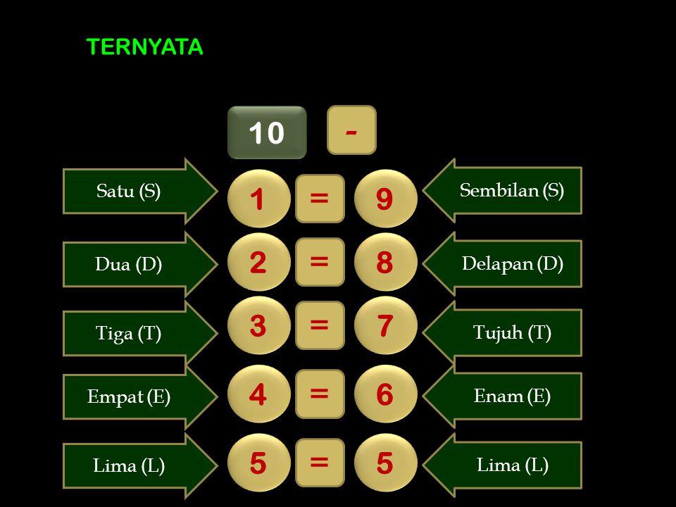 TERNYATA 10 1 1 9 9 = 2 2 8 8 = 3 3 7 7 = 4 4 6 6 = 5 5 5 5 = Sembilan (S) Satu (S) Delapan (D) Dua (D) Tujuh (T) Tiga (T) Enam (E) Empat (E) Lima (L)