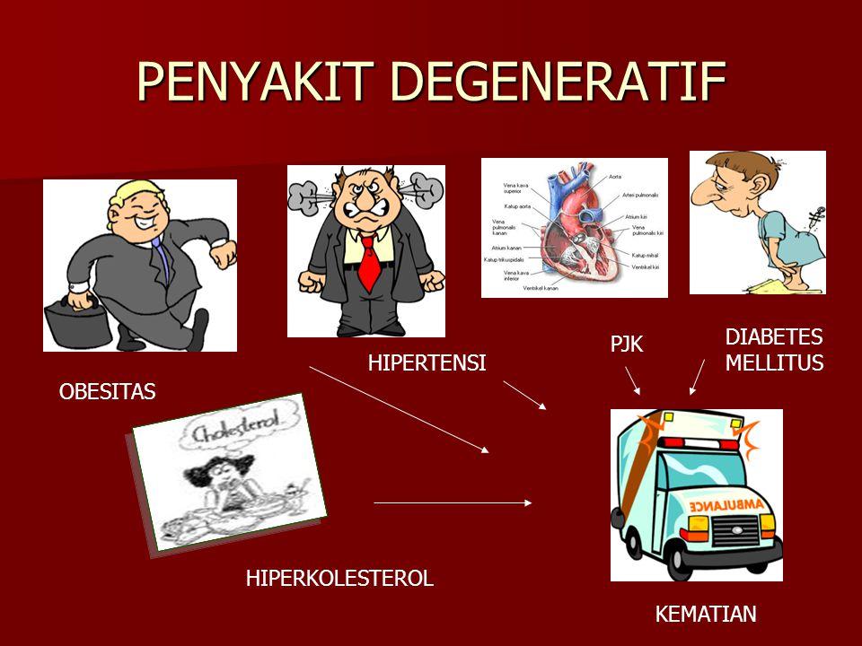 PENYAKIT DEGENERATIF OBESITAS HIPERKOLESTEROL HIPERTENSI KEMATIAN PJK DIABETES MELLITUS