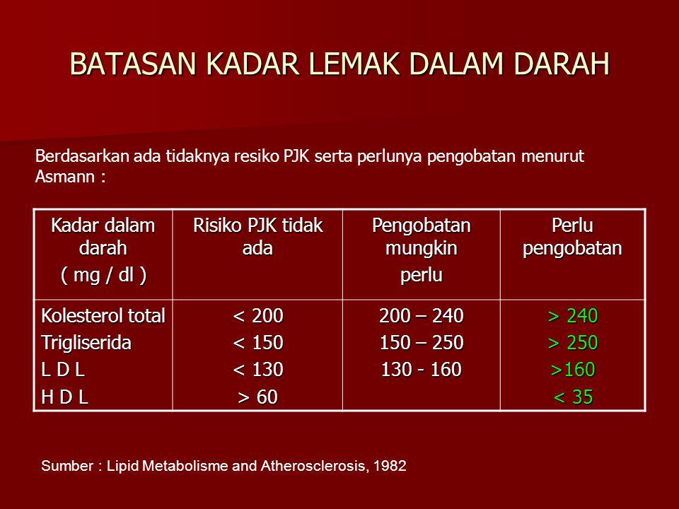 Kadar dalam darah ( mg / dl ) Risiko PJK tidak ada Pengobatan mungkin perlu Perlu pengobatan Kolesterol total Trigliserida L D L H D L < 200 < 150 < 1