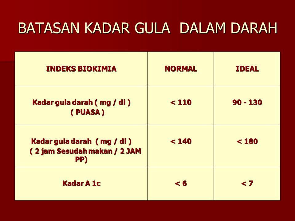 BATASAN KADAR GULA DALAM DARAH INDEKS BIOKIMIA NORMALIDEAL Kadar gula darah ( mg / dl ) ( PUASA ) ( PUASA ) < 110 90 - 130 Kadar gula darah ( mg / dl