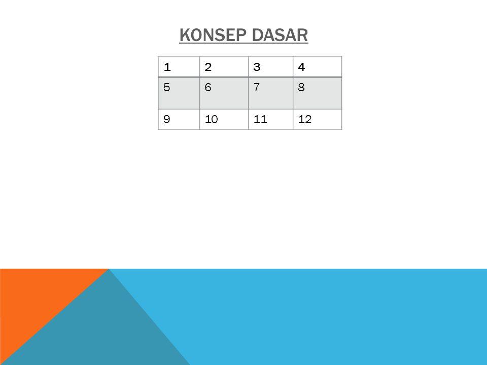KONSEP DASAR 1234 5678 9101112