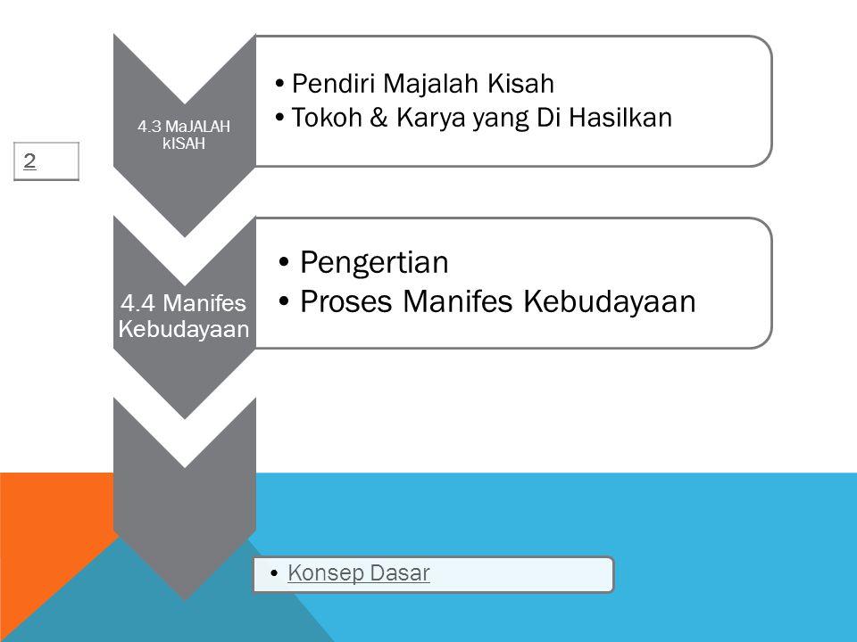 4.3 MaJALAH kISAH Pendiri Majalah Kisah Tokoh & Karya yang Di Hasilkan 4.4 Manifes Kebudayaan Pengertian Proses Manifes Kebudayaan Konsep Dasar 2