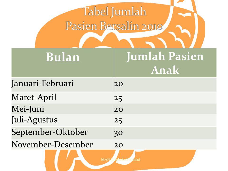 Bulan Jumlah Pasien Anak Januari-Februari20 Maret-April25 Mei-Juni20 Juli-Agustus25 September-Oktober30 November-Desember20 MAN Sabdodadi Bantul