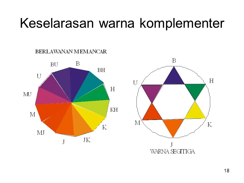 Split complem. Double split complem. jingga –bu– bh hijau – mu – mj ungu – kj -- kh bu- bh-jk-jm mu-mj- hk-hb 17