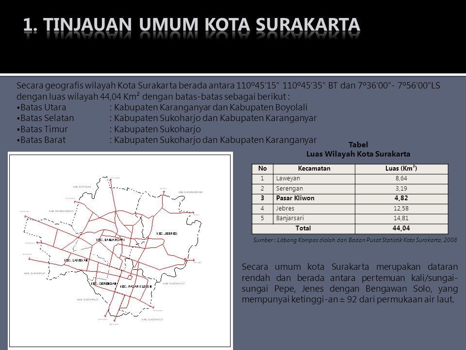 """Secara geografis wilayah Kota Surakarta berada antara 110º45'15"""" 110º45'35"""" BT dan 7º36'00""""- 7º56'00""""LS dengan luas wilayah 44,04 Km² dengan batas-bat"""