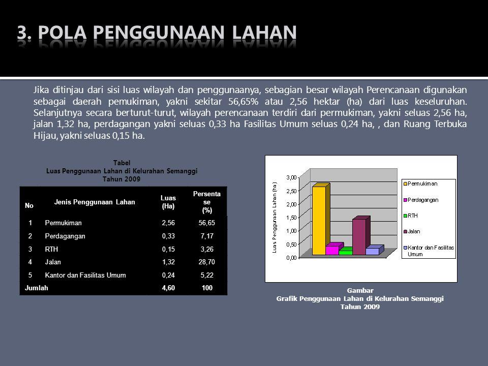 Tabel Luas Penggunaan Lahan di Kelurahan Semanggi Tahun 2009 Gambar Grafik Penggunaan Lahan di Kelurahan Semanggi Tahun 2009 No Jenis Penggunaan Lahan