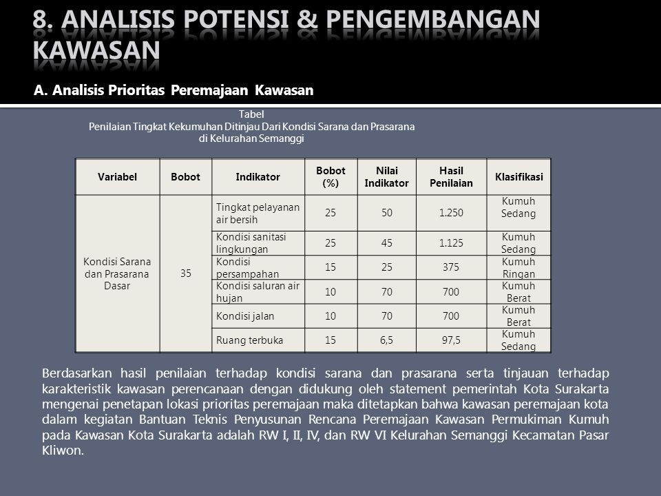 VariabelBobotIndikator Bobot (%) Nilai Indikator Hasil Penilaian Klasifikasi Kondisi Sarana dan Prasarana Dasar 35 Tingkat pelayanan air bersih 25501.