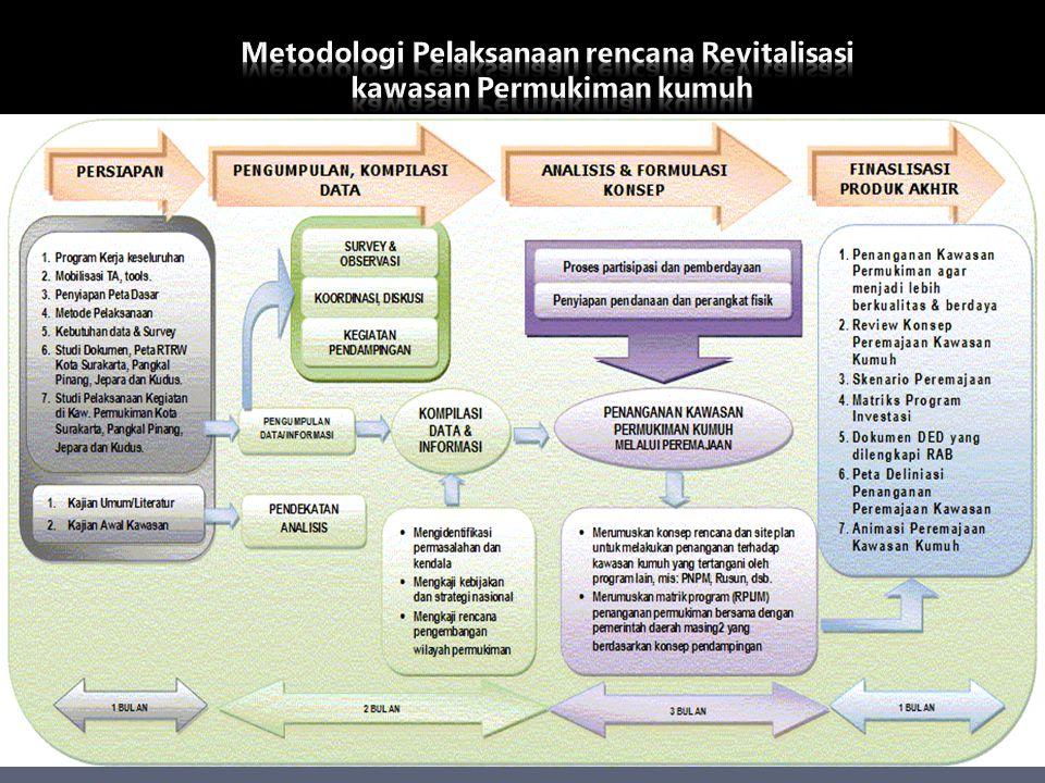 1.Review konsep peremajaan kawasan permukiman di perkotaan (urban renewal) pada kawasan perencanaan, dan rencana pengembangan kawasan serta penanganan kawasan kumuh kota yang melibatkan para pemangku kepentingan yang terlibat/terkait.