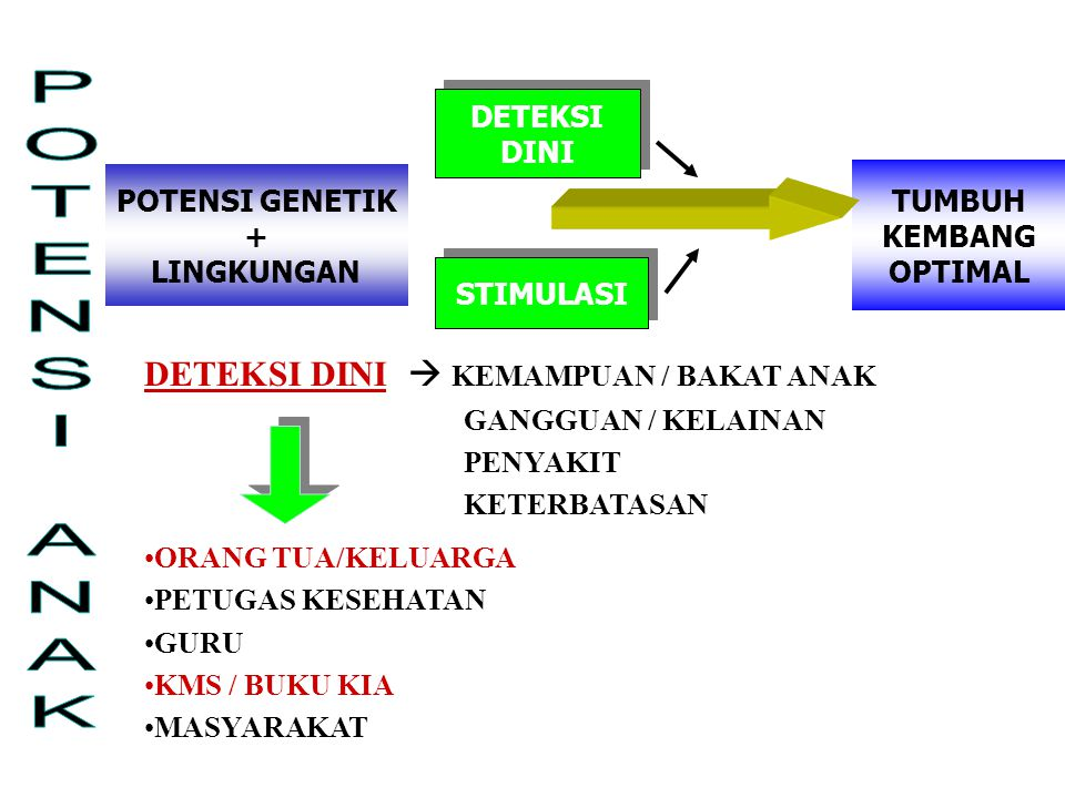 POTENSI GENETIK + LINGKUNGAN STIMULASI TUMBUH KEMBANG OPTIMAL DETEKSI DINI DETEKSI DINI DETEKSI DINI  KEMAMPUAN / BAKAT ANAK GANGGUAN / KELAINAN PENY
