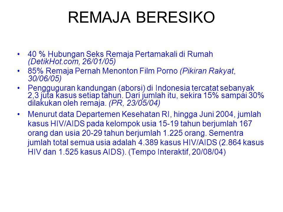 REMAJA BERESIKO 40 % Hubungan Seks Remaja Pertamakali di Rumah (DetikHot.com, 26/01/05) 85% Remaja Pernah Menonton Film Porno (Pikiran Rakyat, 30/06/0