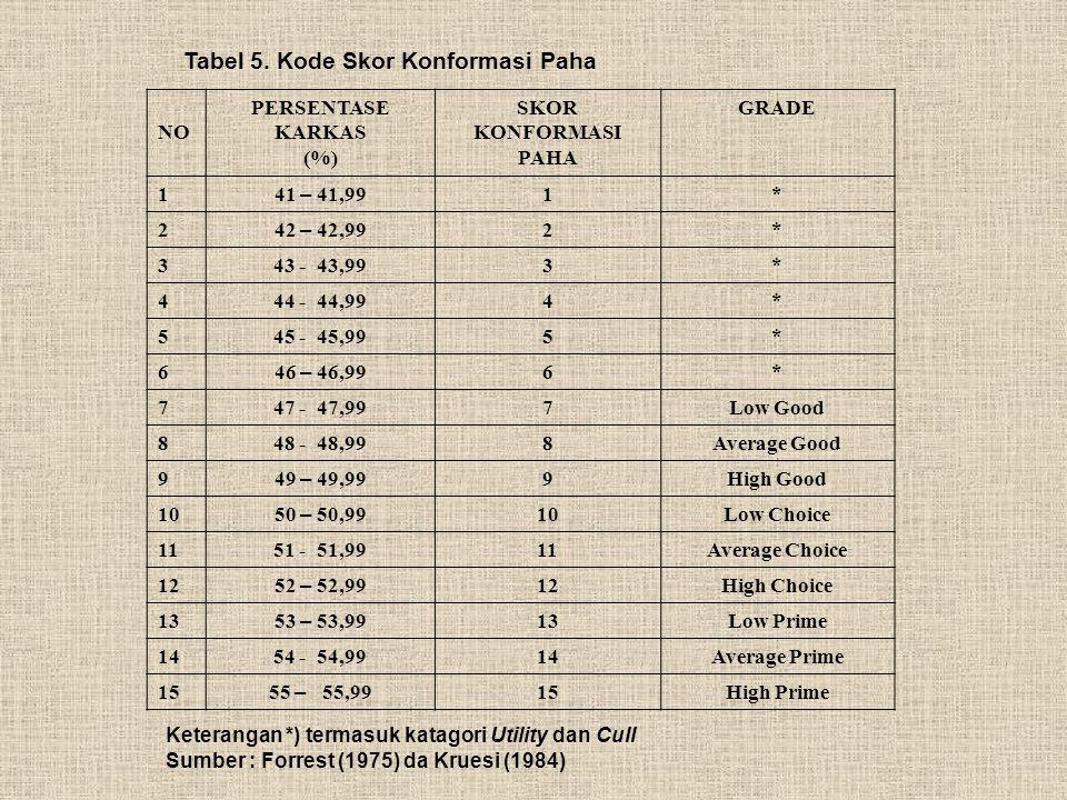 Tabel 5. Kode Skor Konformasi Paha NO PERSENTASE KARKAS (%) SKOR KONFORMASI PAHA GRADE 1 41 – 41,99 1* 2 42 – 42,99 2* 343 - 43,993* 444 - 44,994* 545