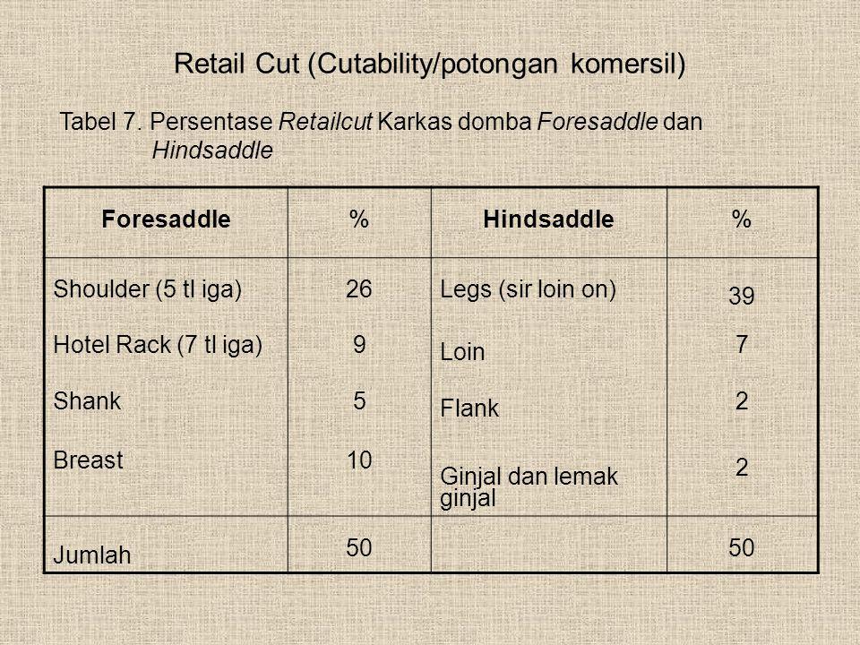 Retail Cut (Cutability/potongan komersil) Foresaddle%Hindsaddle% Shoulder (5 tl iga)26Legs (sir loin on) 39 Hotel Rack (7 tl iga)9 Loin 7 Shank5 Flank