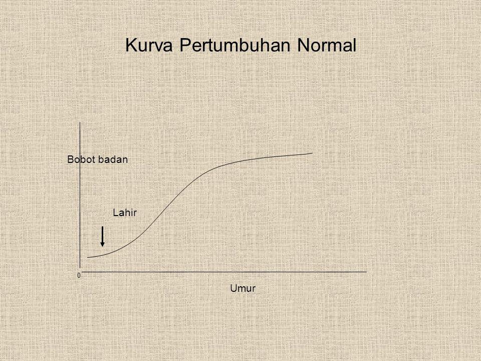 Kurva Pertumbuhan Normal 0 Lahir Bobot badan Umur