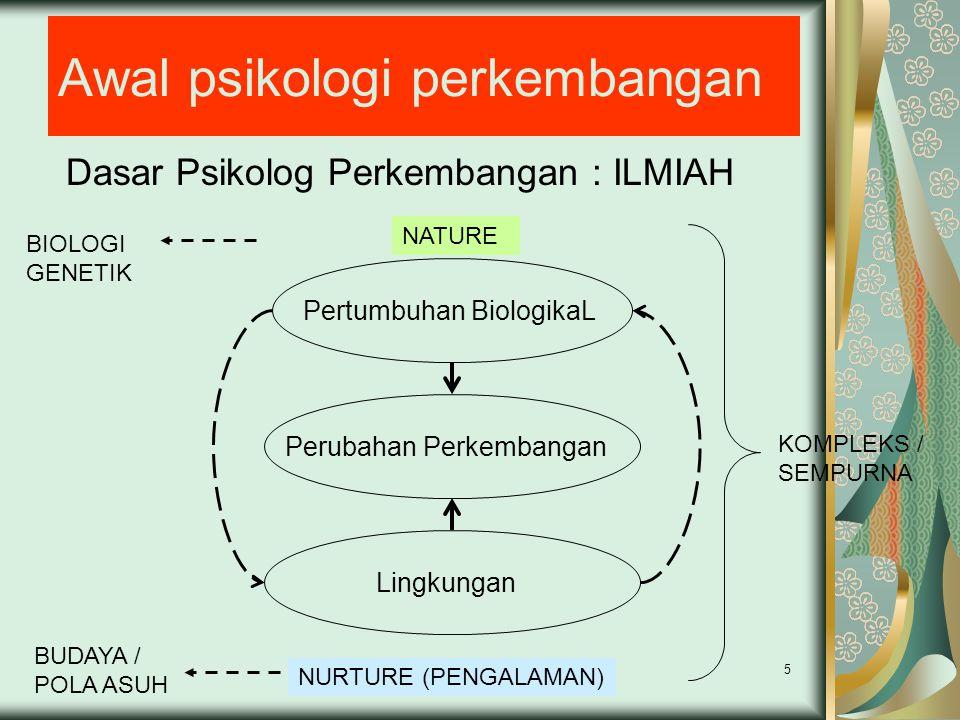 5 Awal psikologi perkembangan Dasar Psikolog Perkembangan : ILMIAH Pertumbuhan BiologikaL Perubahan Perkembangan Lingkungan NATURE NURTURE (PENGALAMAN) BIOLOGI GENETIK BUDAYA / POLA ASUH KOMPLEKS / SEMPURNA