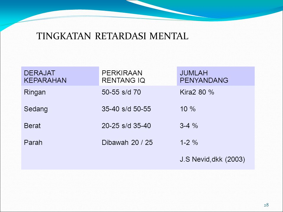 28 TINGKATAN RETARDASI MENTAL DERAJAT KEPARAHAN PERKIRAAN RENTANG IQ JUMLAH PENYANDANG Ringan50-55 s/d 70Kira2 80 % Sedang35-40 s/d 50-5510 % Berat20-25 s/d 35-403-4 % ParahDibawah 20 / 251-2 % J.S Nevid,dkk (2003)