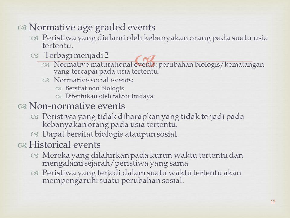   Normative age graded events  Peristiwa yang dialami oleh kebanyakan orang pada suatu usia tertentu.  Terbagi menjadi 2  Normative maturational