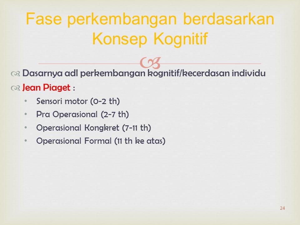   Dasarnya adl perkembangan kognitif/kecerdasan individu  Jean Piaget : Sensori motor (0-2 th) Pra Operasional (2-7 th) Operasional Kongkret (7-11