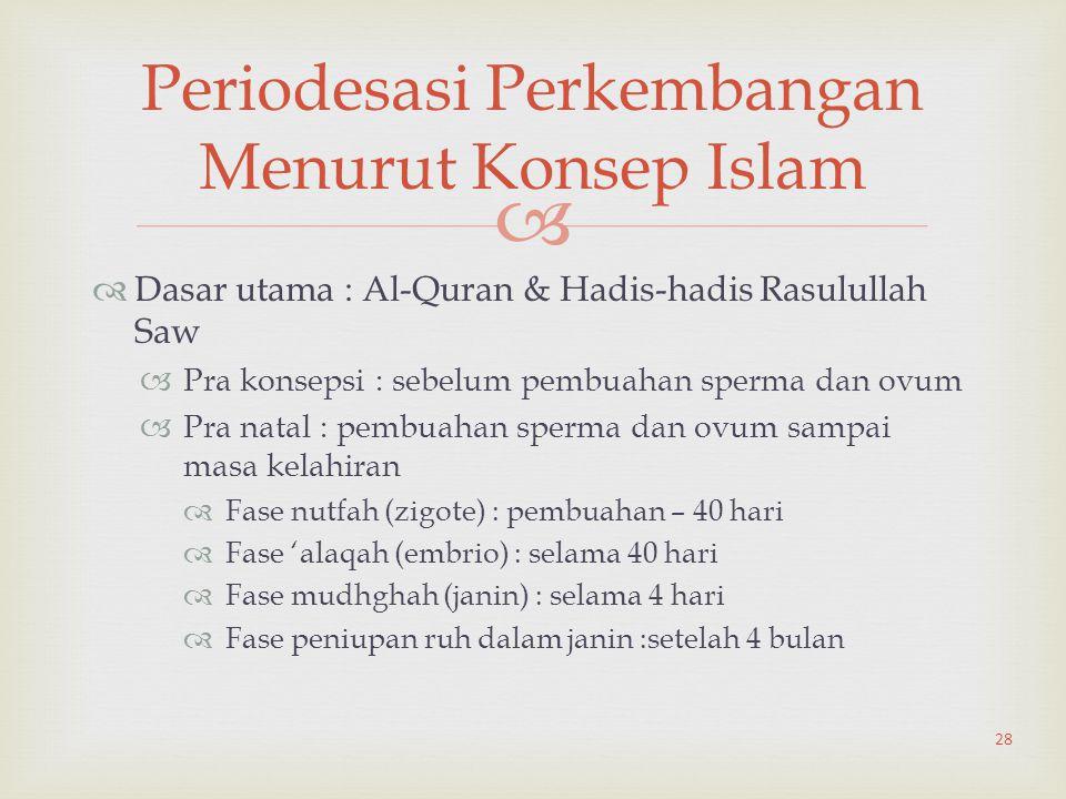   Dasar utama : Al-Quran & Hadis-hadis Rasulullah Saw  Pra konsepsi : sebelum pembuahan sperma dan ovum  Pra natal : pembuahan sperma dan ovum sam