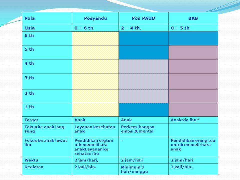 PolaPosyanduPos PAUDBKB Usia0 – 6 th2 – 4 th.0 – 5 th 6 th 5 th 4 th 3 th 2 th 1 th TargetAnak Anak via ibu* Fokus ke anak lang- sung Layanan kesehata