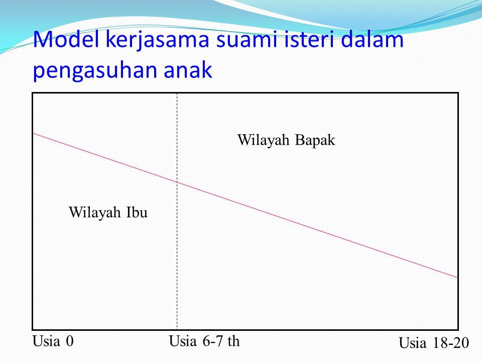Model kerjasama suami isteri dalam pengasuhan anak Wilayah Ibu Wilayah Bapak Usia 0Usia 6-7 th Usia 18-20