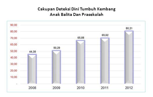 Cakupan Deteksi Dini Tumbuh Kembang Anak Balita Dan Prasekolah