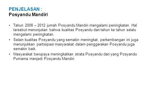 PENJELASAN : Posyandu Mandiri Tahun 2008 – 2012 jumah Posyandu Mandiri mengalami peningkatan.