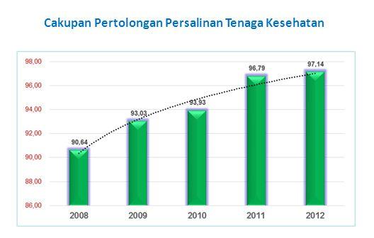 PENJELASAN : Cakupan Pemanfaatan Air Bersih Cakupan penduduk yang memanfaatan air bersih dari tahun 2008 – 2012 mengalami fluktuasi, karena data yang diperoleh bersal dari survey, sehingga data tersebut dipengaruhi oleh tempat pendataan/survey.
