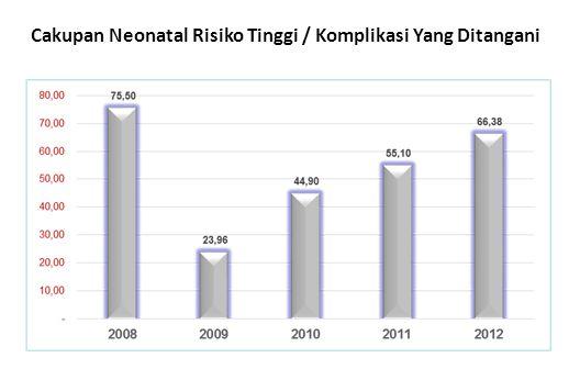 PENJELASAN : Rumah/Bangunan Bebas Jentik Nyamuk Aedes Rumah/bangunan bebas jentik nyamuk aedes tahun 2011 – 2012 mengalami kenaikan, sejalan dengan meningkatnya partisipasi masyarakat dalam melakukan Pemberatasan Sarang Nyamuk (PSN).