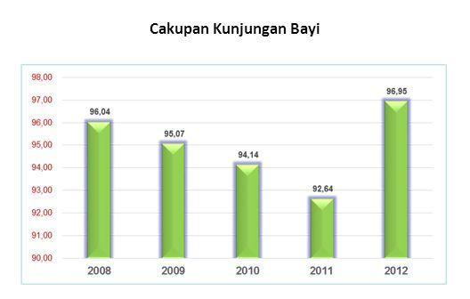 PENJELASAN : Cakupan Peserta KB aktif Cakupan peserta KB aktif dari tahun 2008-2012 cenderung stabil.