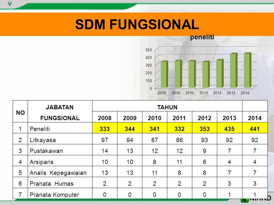 SDM FUNGSIONAL NO JABATAN FUNGSIONAL TAHUN 2008200920102011201220132014 1Peneliti333344341332353435441 2Litkayasa979487869392 3Pustakawan141312 977 4A