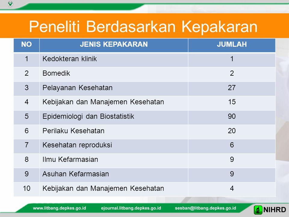 Peneliti Berdasarkan Kepakaran NOJENIS KEPAKARANJUMLAH 1Kedokteran klinik1 2Bomedik2 3Pelayanan Kesehatan27 4Kebijakan dan Manajemen Kesehatan15 5Epidemiologi dan Biostatistik90 6Perilaku Kesehatan20 7Kesehatan reproduksi6 8Ilmu Kefarmasian9 9Asuhan Kefarmasian9 10Kebijakan dan Manajemen Kesehatan4