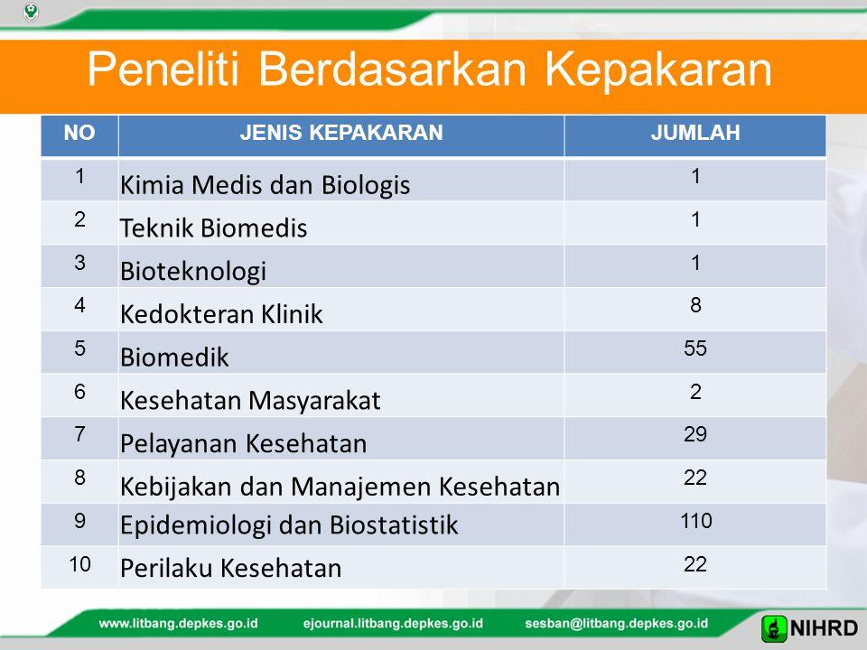 Peneliti Berdasarkan Kepakaran NOJENIS KEPAKARANJUMLAH 1 Kimia Medis dan Biologis 1 2 Teknik Biomedis 1 3 Bioteknologi 1 4 Kedokteran Klinik 8 5 Biomedik 55 6 Kesehatan Masyarakat 2 7 Pelayanan Kesehatan 29 8 Kebijakan dan Manajemen Kesehatan 22 9 Epidemiologi dan Biostatistik 110 10 Perilaku Kesehatan 22