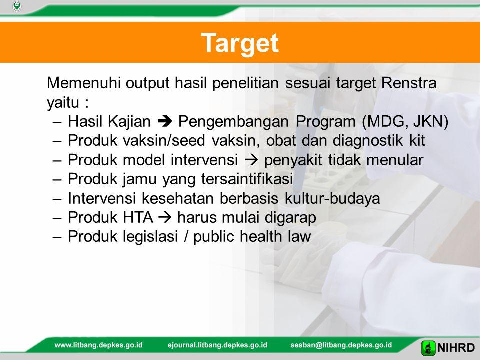 Target Memenuhi output hasil penelitian sesuai target Renstra yaitu : –Hasil Kajian  Pengembangan Program (MDG, JKN) –Produk vaksin/seed vaksin, obat