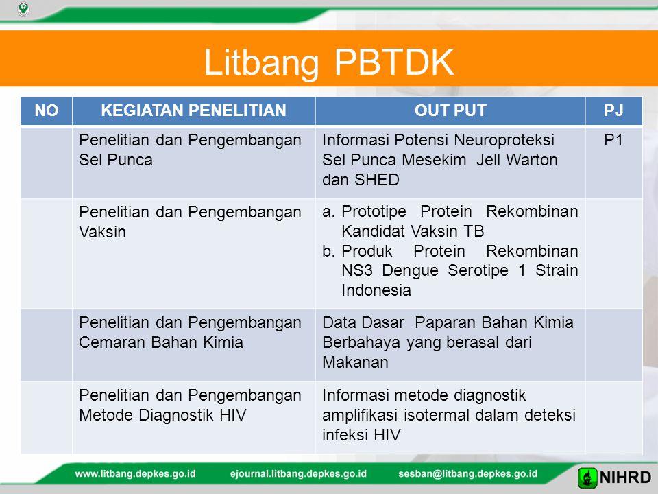 NOKEGIATAN PENELITIANOUT PUTPJ Penelitian dan Pengembangan Sel Punca Informasi Potensi Neuroproteksi Sel Punca Mesekim Jell Warton dan SHED P1 Penelitian dan Pengembangan Vaksin a.Prototipe Protein Rekombinan Kandidat Vaksin TB b.Produk Protein Rekombinan NS3 Dengue Serotipe 1 Strain Indonesia Penelitian dan Pengembangan Cemaran Bahan Kimia Data Dasar Paparan Bahan Kimia Berbahaya yang berasal dari Makanan Penelitian dan Pengembangan Metode Diagnostik HIV Informasi metode diagnostik amplifikasi isotermal dalam deteksi infeksi HIV Litbang PBTDK